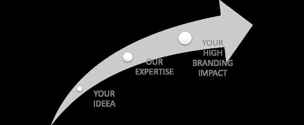 added_value_for_branding